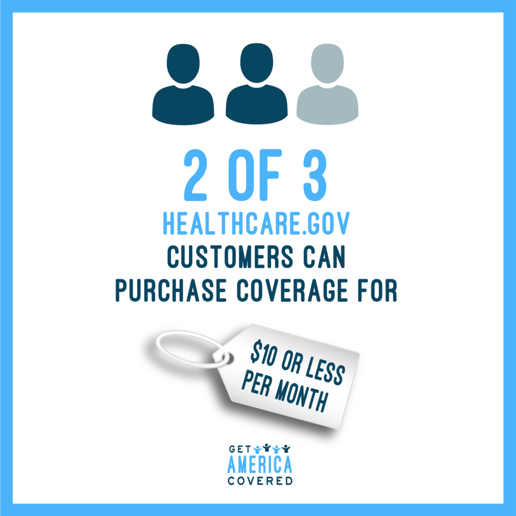 2 of 3 healthcare.gov customers can purchase coverage for $10 or less per month